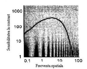 Acuitatea vizuală: verificarea acuității vizuale, Acuitatea vizuală de la mare