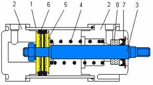 Cilindri pneumatici referat